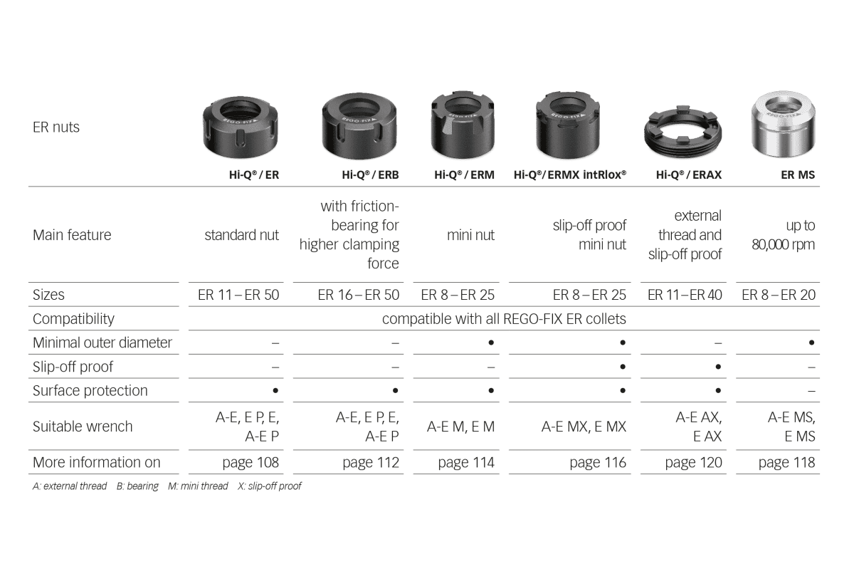 REGO-FIX clamping nuts comparison